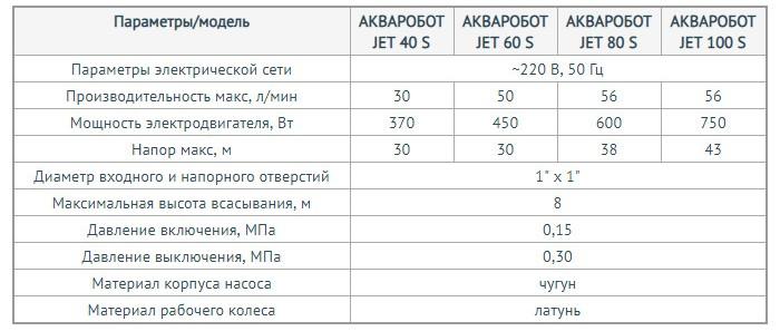 http://naso10470.myshop.one/images/upload/АКВАРОБОТ%20серии%20JET%20S%20адаптивная%201.jpg