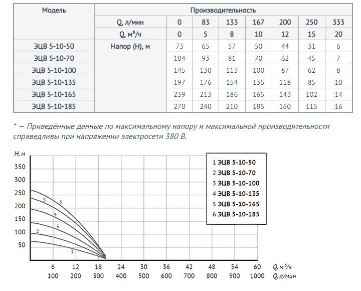 http://naso10470.myshop.one/images/upload/Для%20моделей%20ЭЦВ%205-10-50,%20ЭЦВ%205-10-70,%20ЭЦВ%205-10-100,%20ЭЦВ%205-10-135,%20ЭЦВ%205-10-165,%20ЭЦВ%205-10-185.jpg