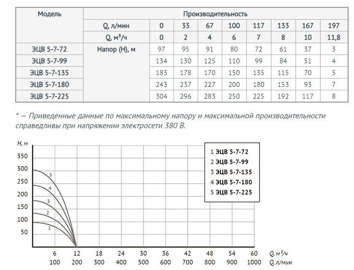 http://naso10470.myshop.one/images/upload/Для%20моделей%20ЭЦВ%205-7-72,%20ЭЦВ%205-7-99,%20ЭЦВ%205-7-135,%20ЭЦВ%205-7-180,%20ЭЦВ%205-7-225.jpg