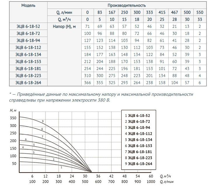 http://naso10470.myshop.one/images/upload/Для%20моделей%20ЭЦВ%206-18-52,%20ЭЦВ%206-18-72,%20ЭЦВ%206-18-94,%20ЭЦВ%206-18-112,%20ЭЦВ%206-18-134,%20ЭЦВ%206-18-153,%20ЭЦВ%206-18-181,%20ЭЦВ%206-18-223,%20ЭЦВ%206-18-264.jpg