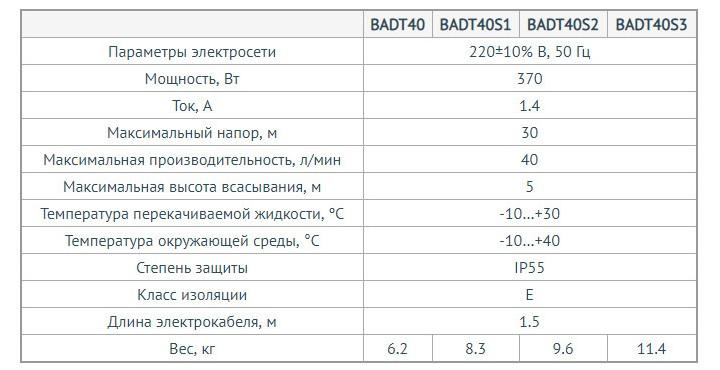http://naso10470.myshop.one/images/upload/Насос%20для%20дизельного%20топлива%20UNIPUMP%20серии%20BADT.jpg