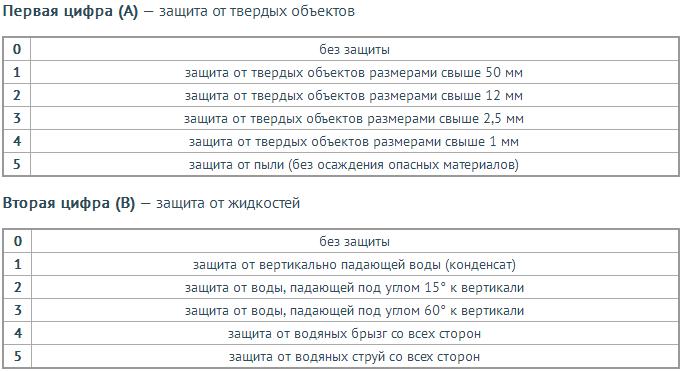 http://naso10470.myshop.one/images/upload/Степень%20защиты%20электродвигателя%20(IP%20АВ).png